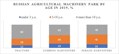 Russian Agricultural Machinery Park, by Age