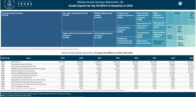 MSA Exports by NAICS-4 Industry